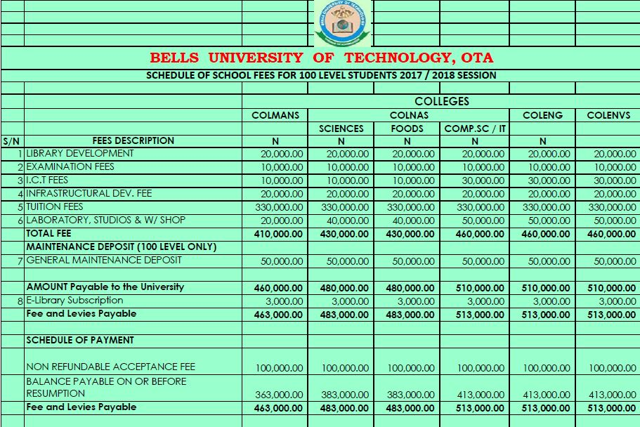 bells university school fees 2017