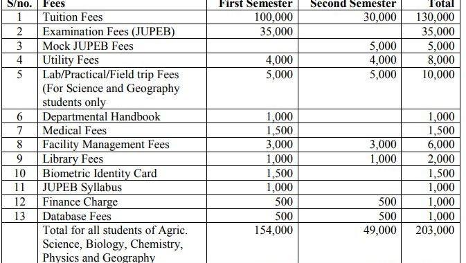 FUDutsin-Ma School Fees Schedule 2017/18 is Out