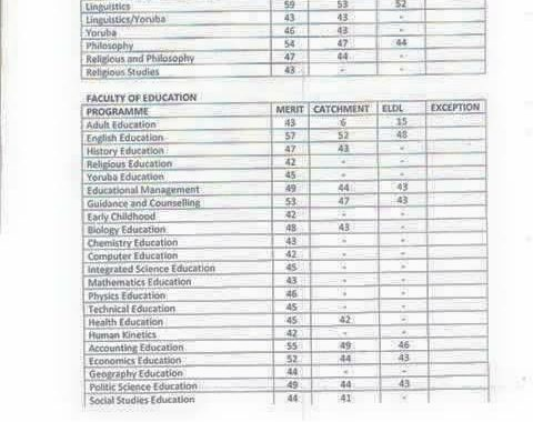 MAPOLY HND Admission List 2017/2018 Session is Out