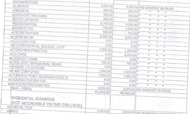 Alvan Ikoku College School Fees Schedule 2018/2019 is Out