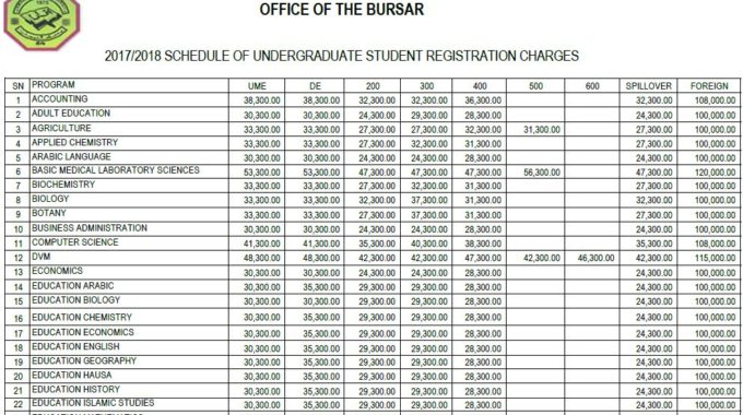 Udusok Fees Schedule 2017/18 Session Now Published
