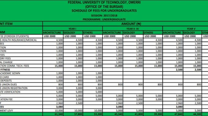FUTO School Fees Schedule 2017/18 Session Published