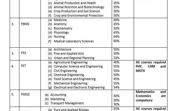 LAUTECH Cut off Marks for 2017/18 Departmental Admission
