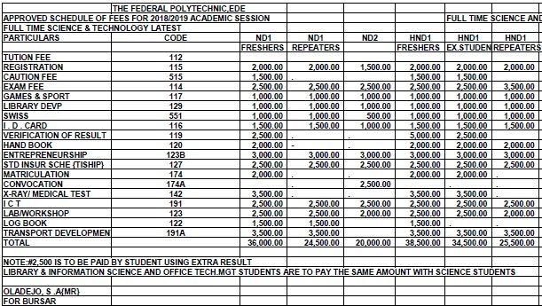 ede poly school fees
