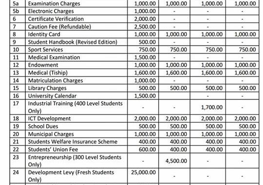FUTA School Fees Schedule 2017/2018 is Out